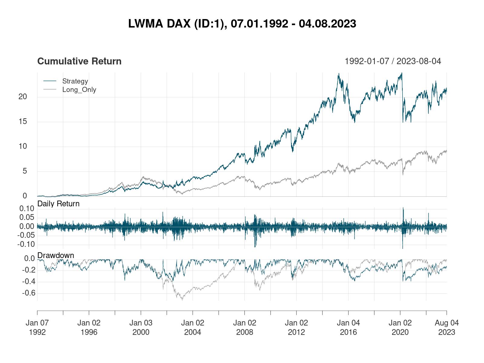 LWMA-Strategie