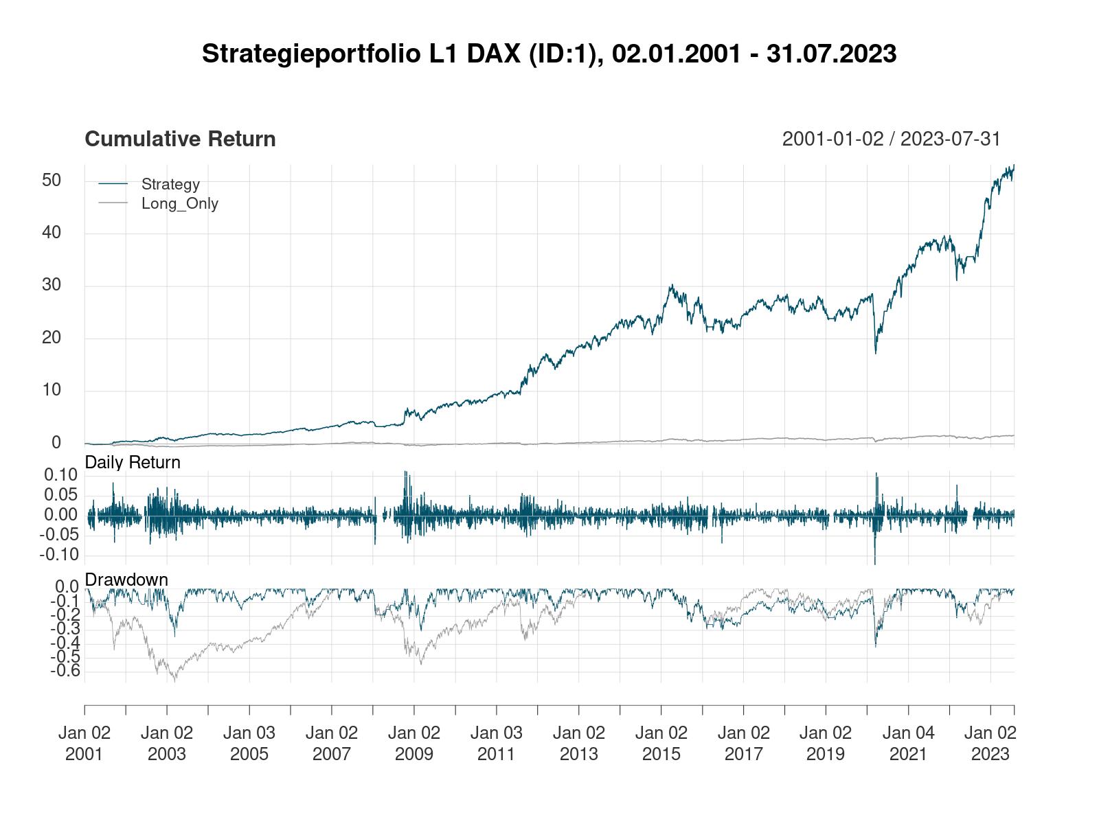 Strategieportfolio L1 DAX